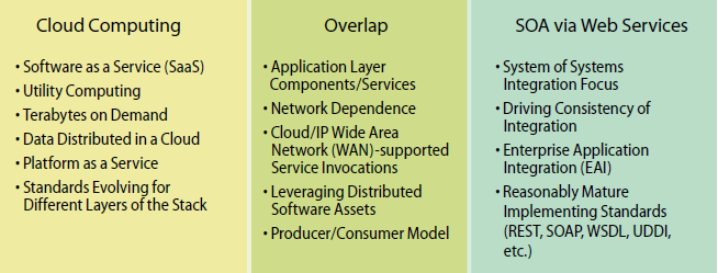 SOA overlap with clout Computing