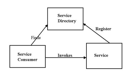 Service Orietned Architecture Diagram