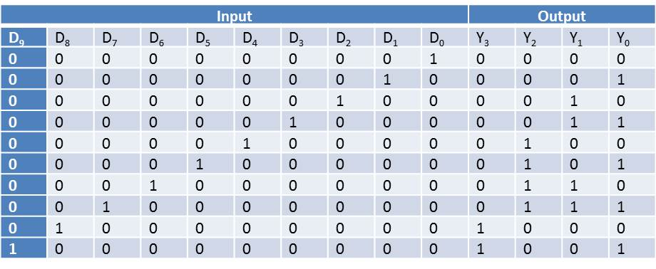 truth table for decimal to bcd encoder