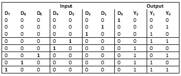 truth table of an octal to binary encoder